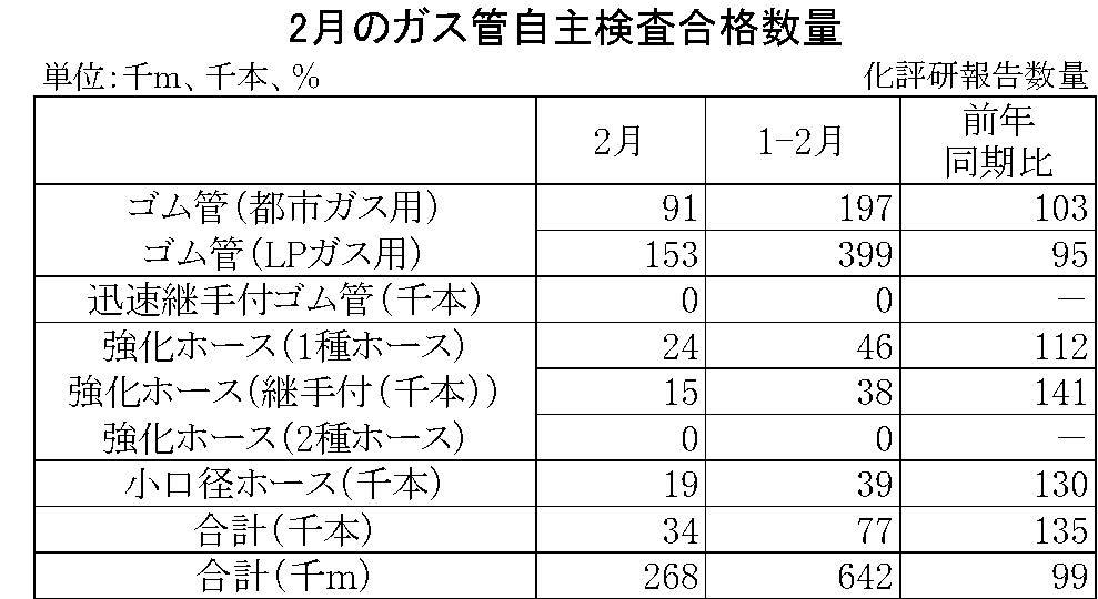 2月のガス管自主検査合格数量