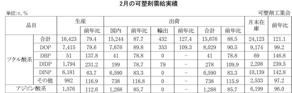 2月の可塑剤需給実績表