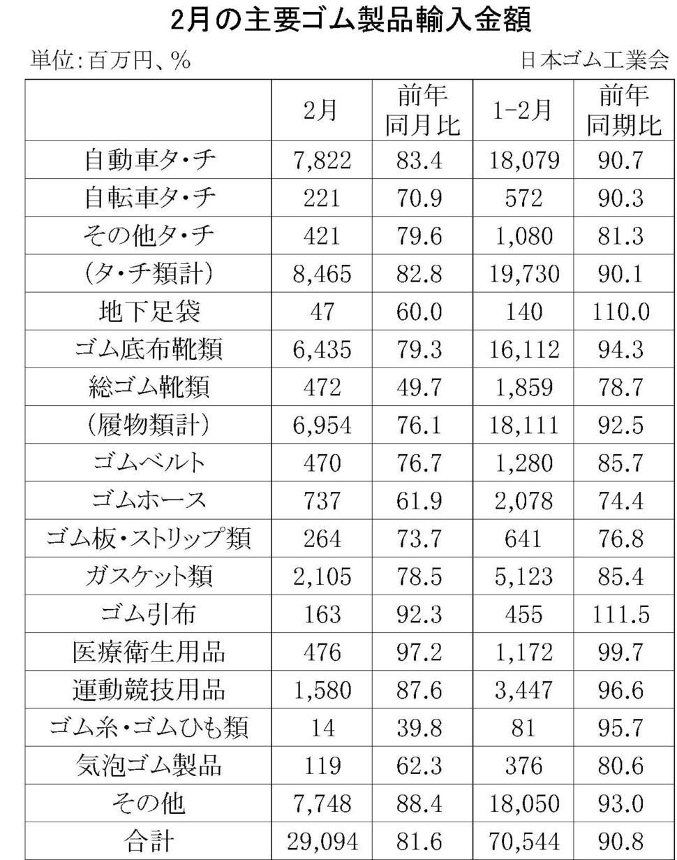 2月のゴム製品輸入