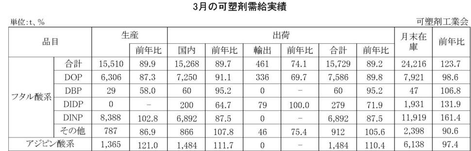 3月の可塑剤需給実績表