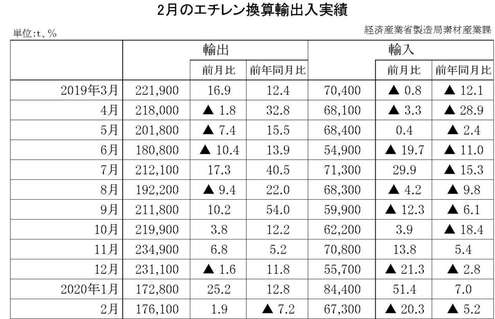 2月のエチレン換算輸出入実績