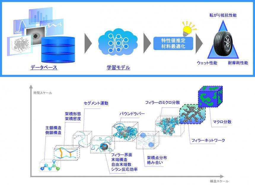 ゴムの材料構造に対する推測モデルの適用イメージ