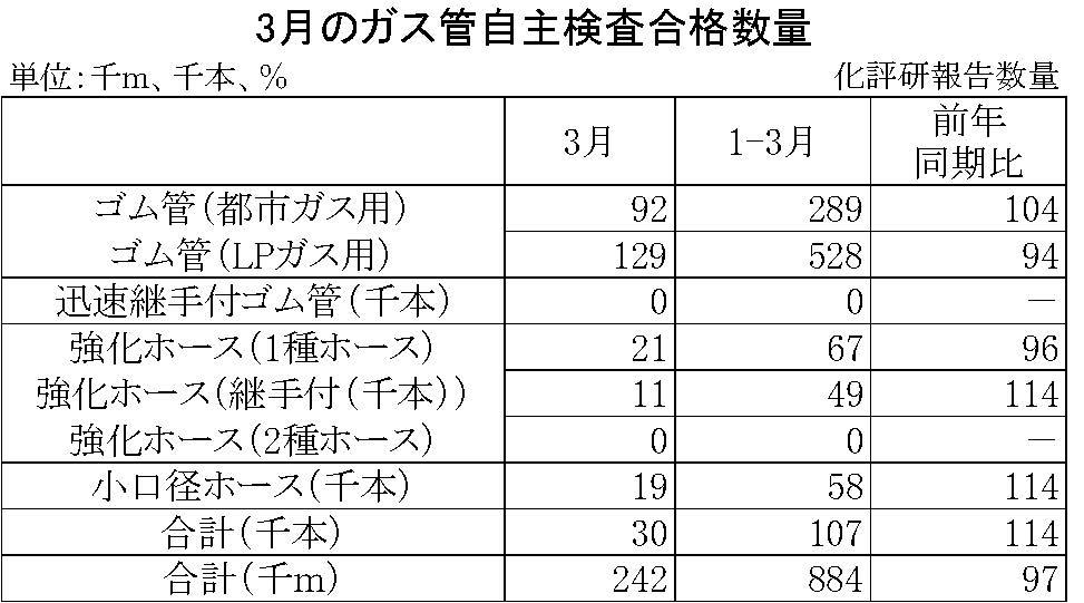 20年3月のガス管自主検査合格数量
