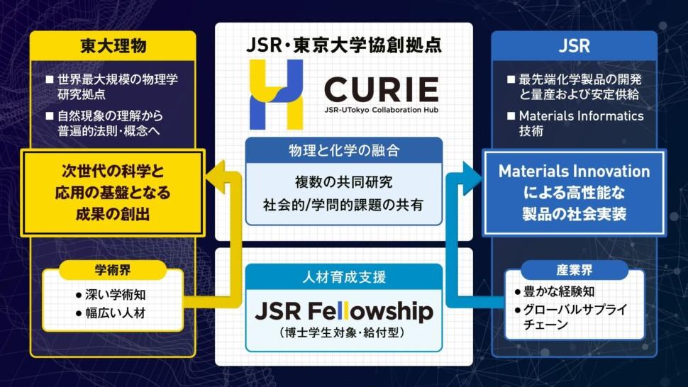 東大理物とJSR、包括連携の枠組みと取り組み