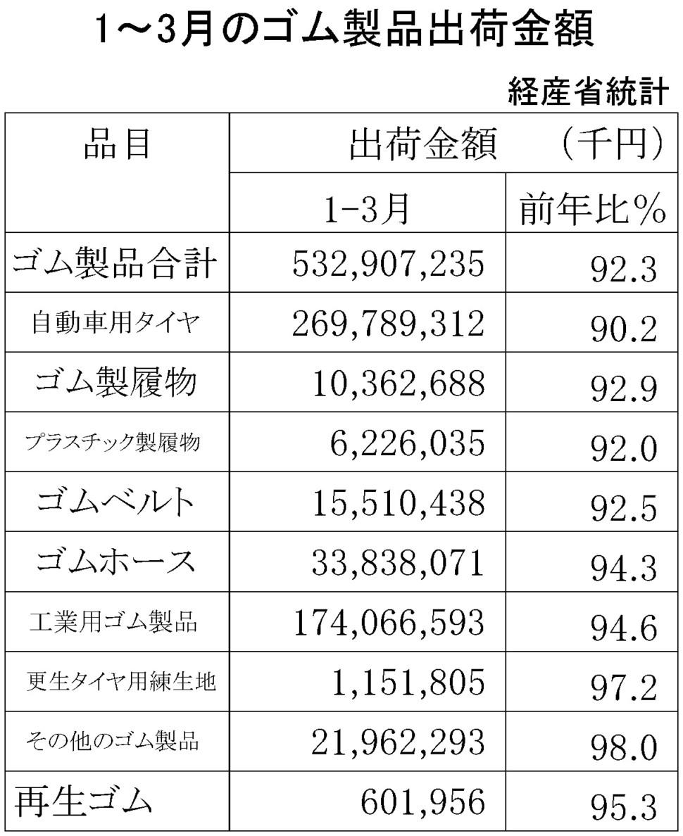ゴム製品生産・出荷金額