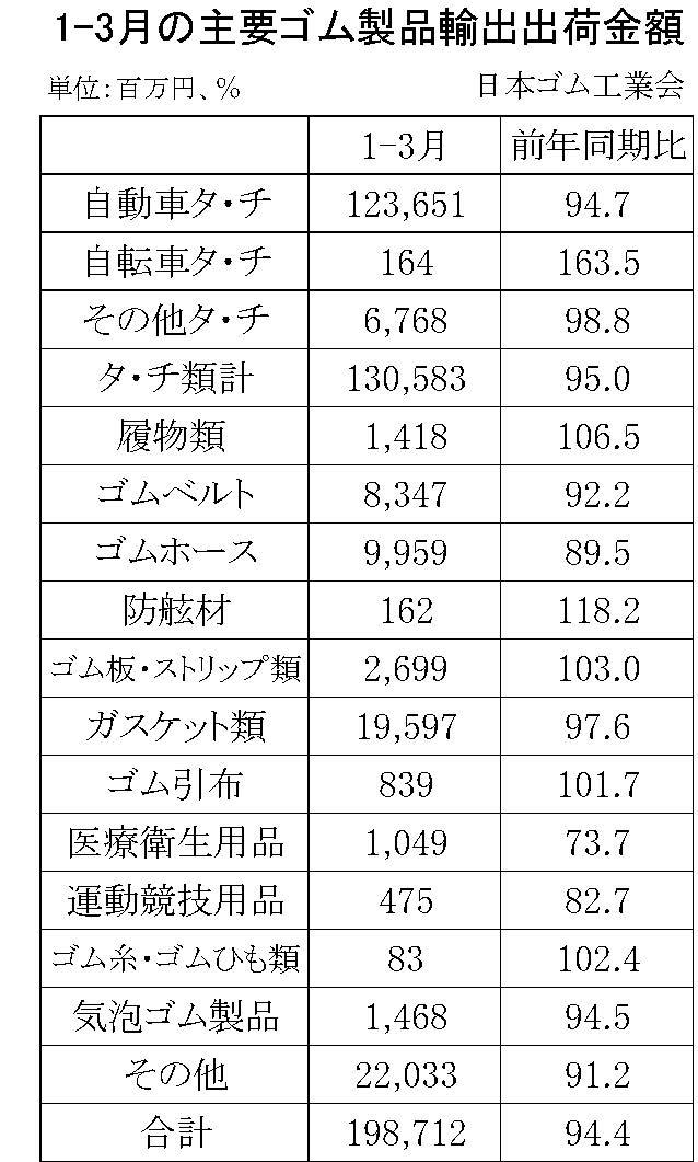 1-3月のゴム製品輸出