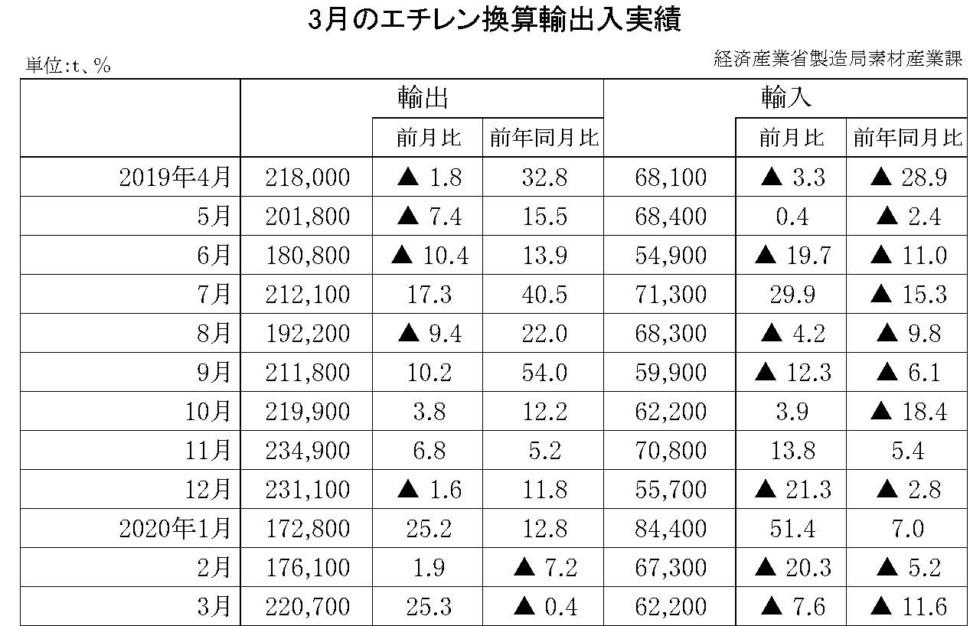 3月のエチレン換算輸出入実績