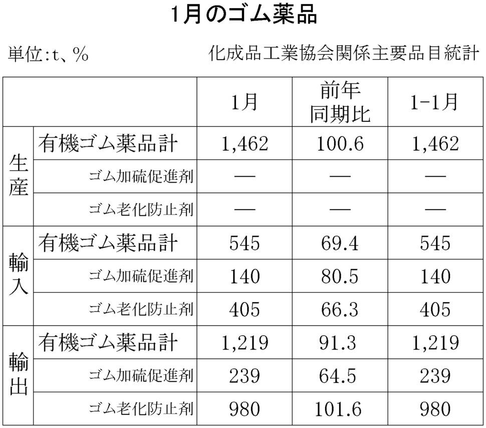 ゴム薬品(化成品工業会)