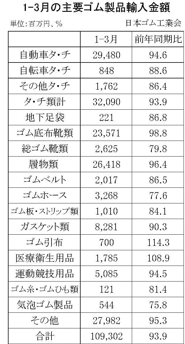 1-3月のゴム製品輸入