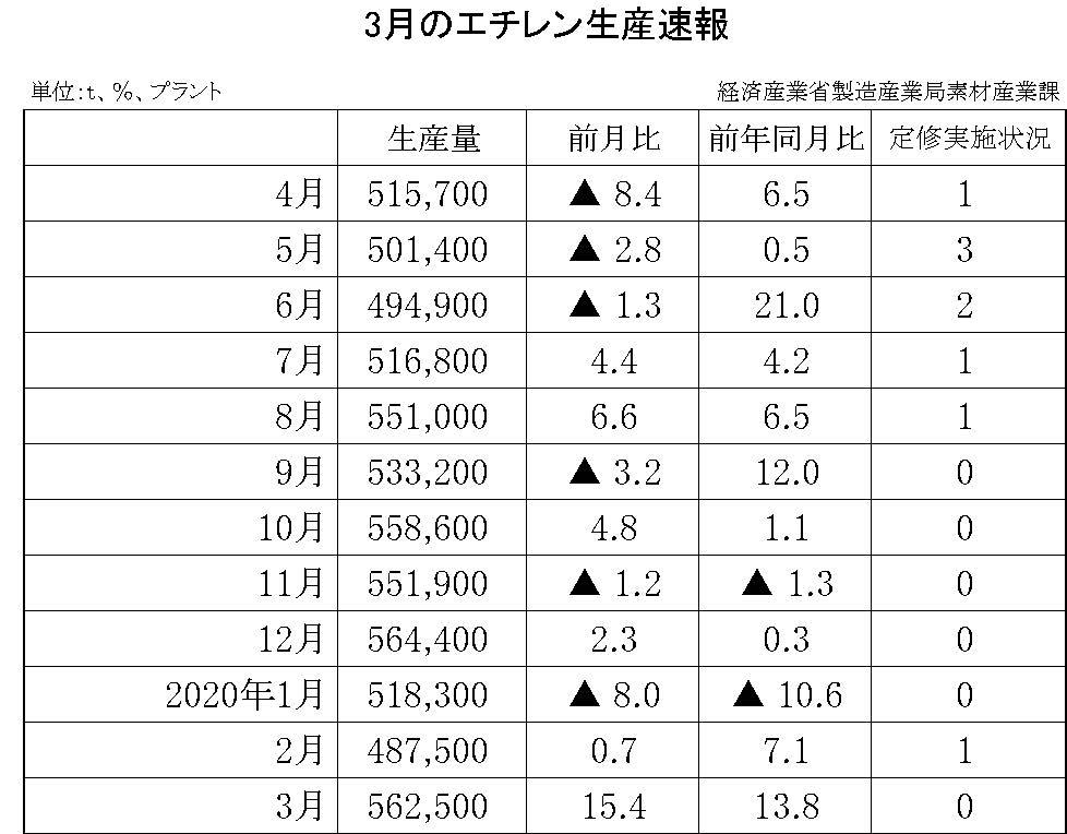 3月のエチレン生産速報