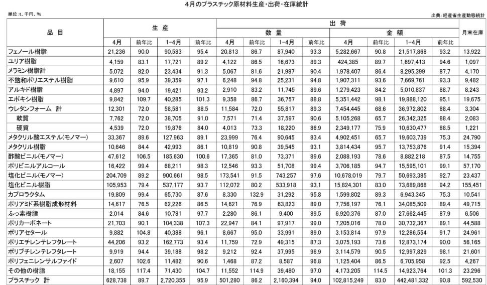 4月のプラスチック原材料生産・出荷・在庫統計