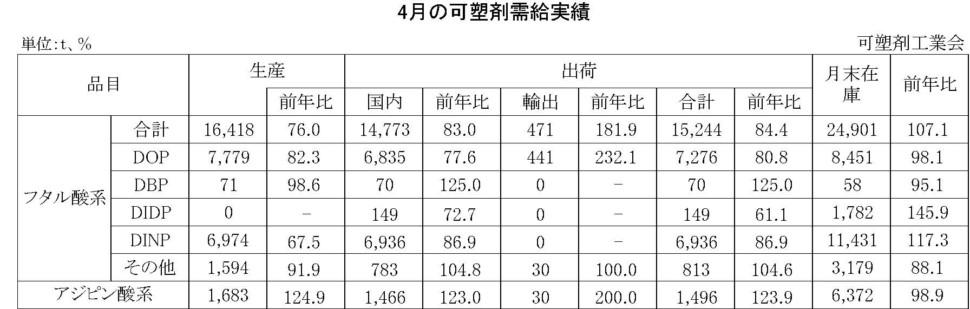 4月の可塑剤需給実績表