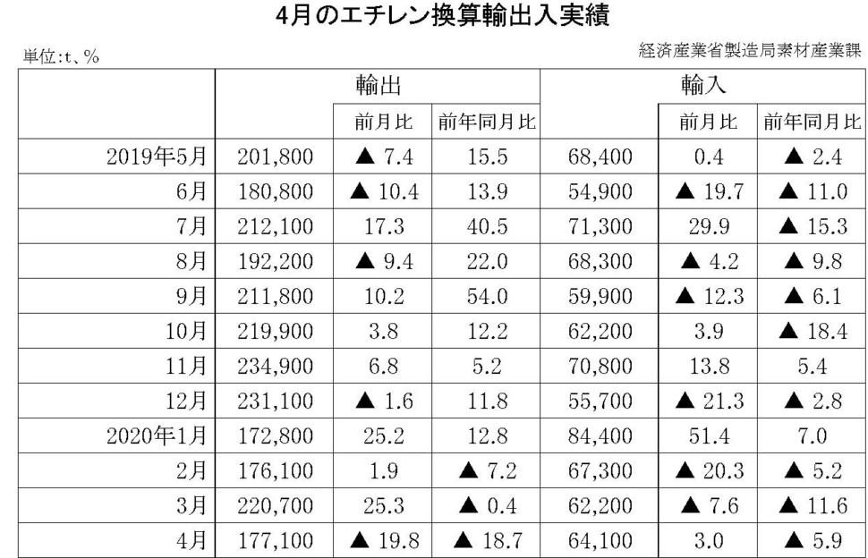 4月のエチレン換算輸出入実績