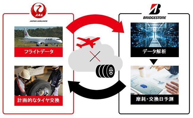 航空機整備作業の効率化を実現