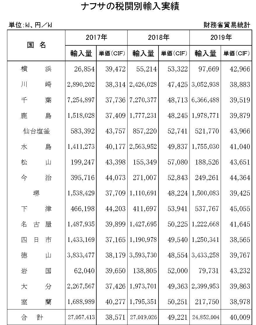 19年のナフサ税関別輸入実績