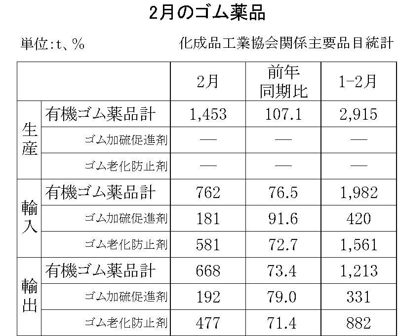 2月のゴム薬品(化成品工業会)