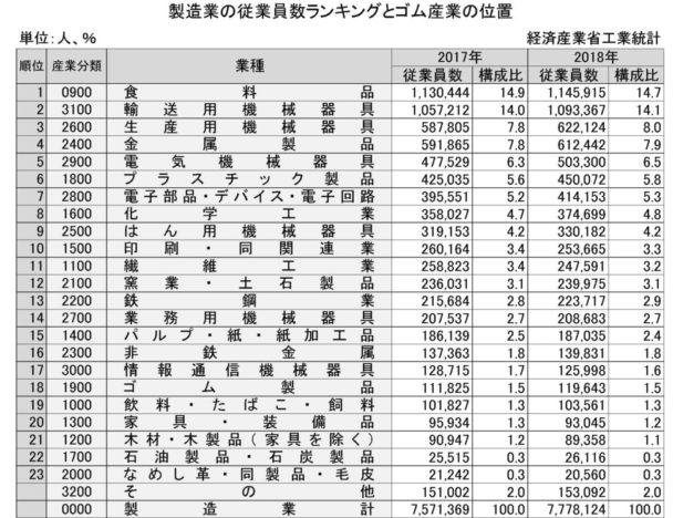 18年の製造業の従業員数ランキングとゴム産業の位置