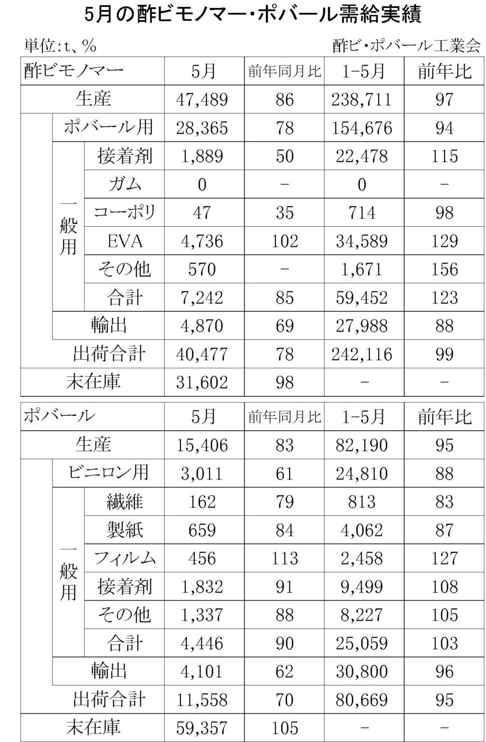 5月の酢ビモノマー・ポバール需給実績