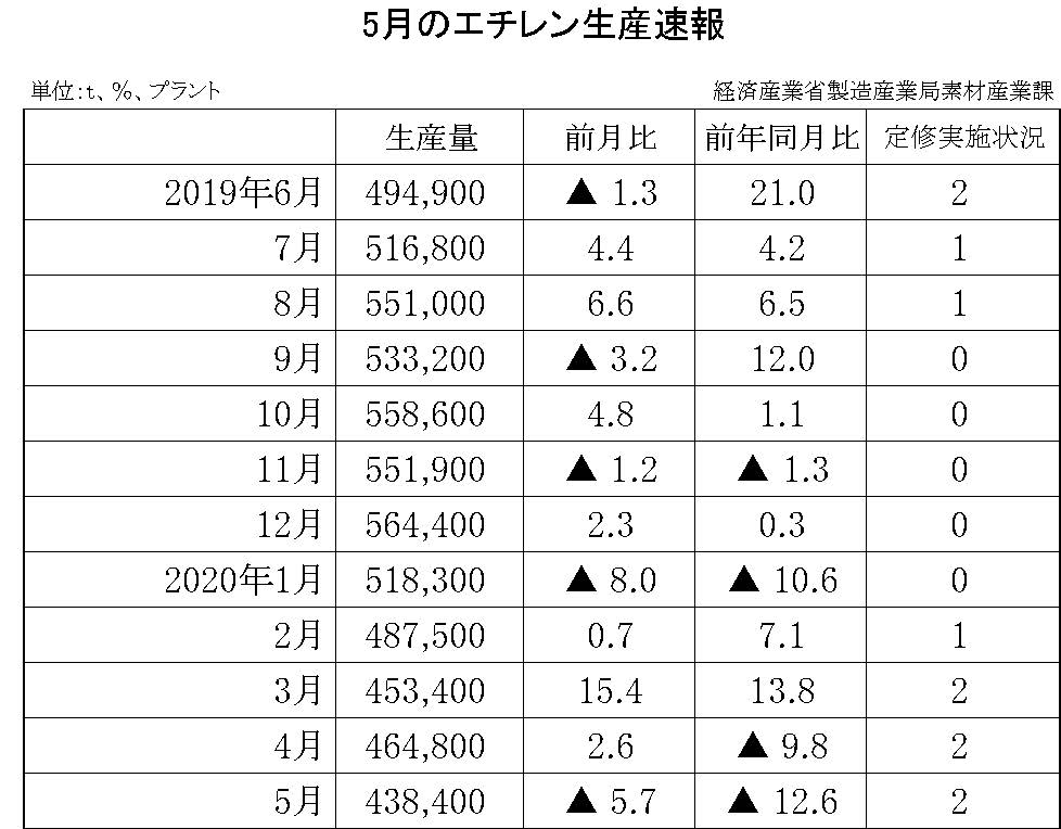 5月のエチレン生産速報
