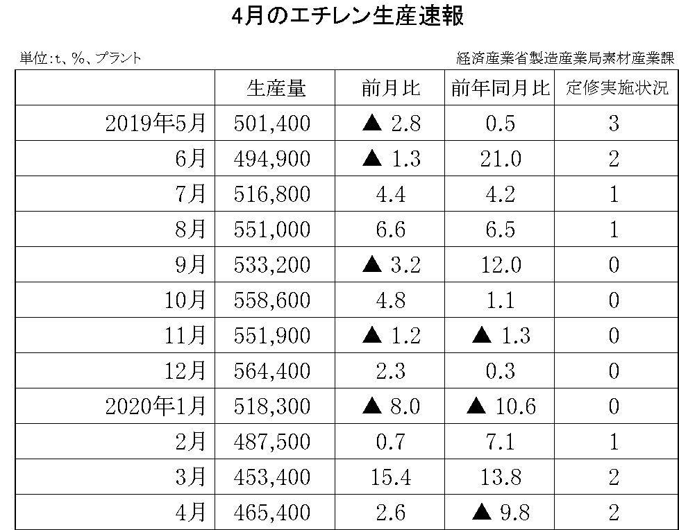 4月のエチレン生産速報