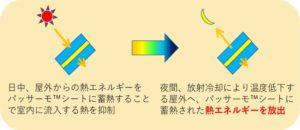 パッサーモシートにより外部からの熱を遮断する仕組み