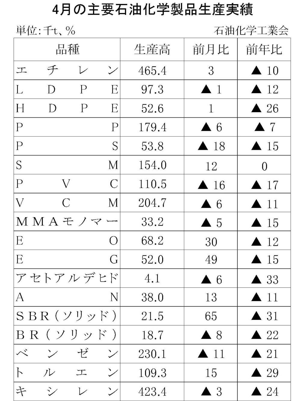 4月の主要石油化学製品生産実績