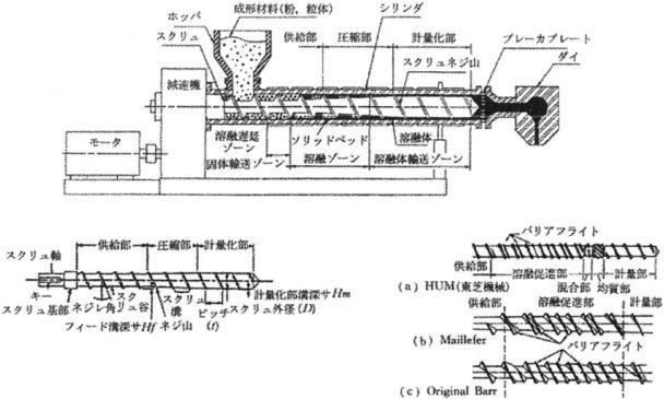 図1-押出機の構成とスクリュー構造