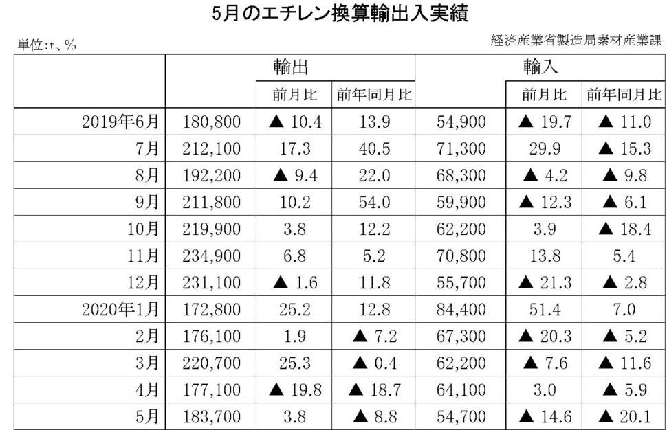 5月のエチレン換算輸出入実績