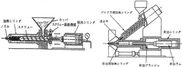 図2-射出成形機の構造
