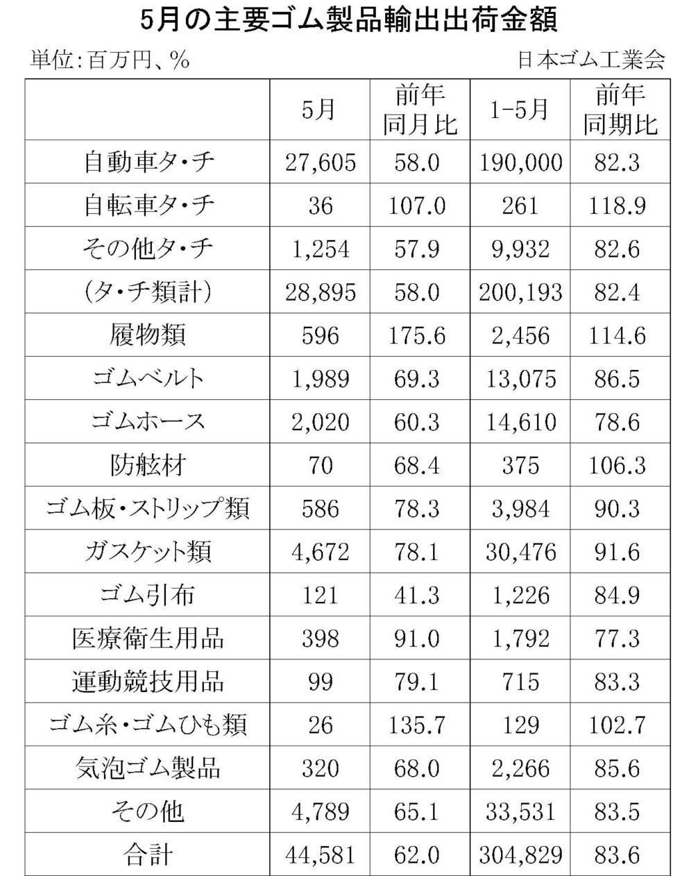 5月のゴム製品輸出