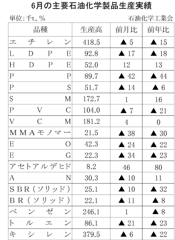 6月の主要石油化学製品生産実績