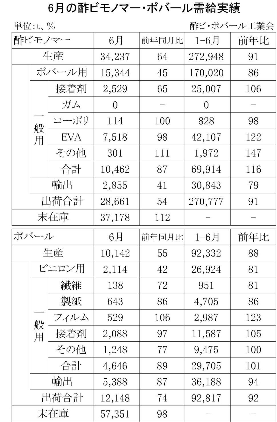 6月の酢ビモノマー・ポバール需給実績