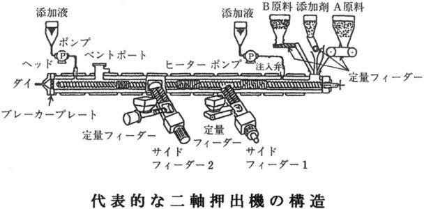 図3-1-代表的な二軸押出機とスクリュー構造