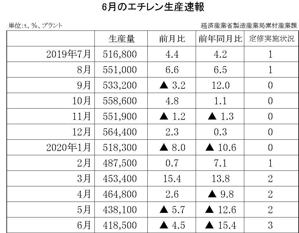 6月のエチレン生産速報