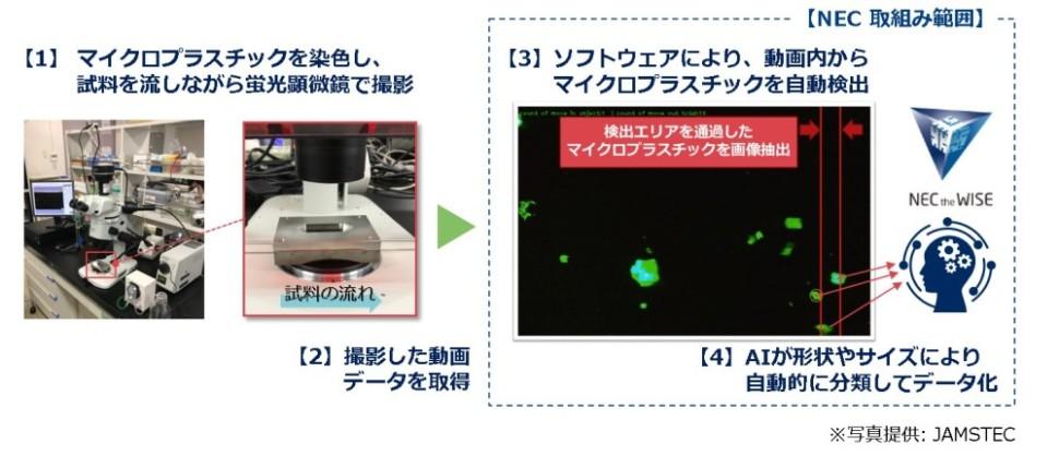 マイクロプラスチック計測システムを開発