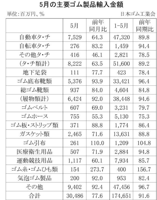 5月のゴム製品輸入