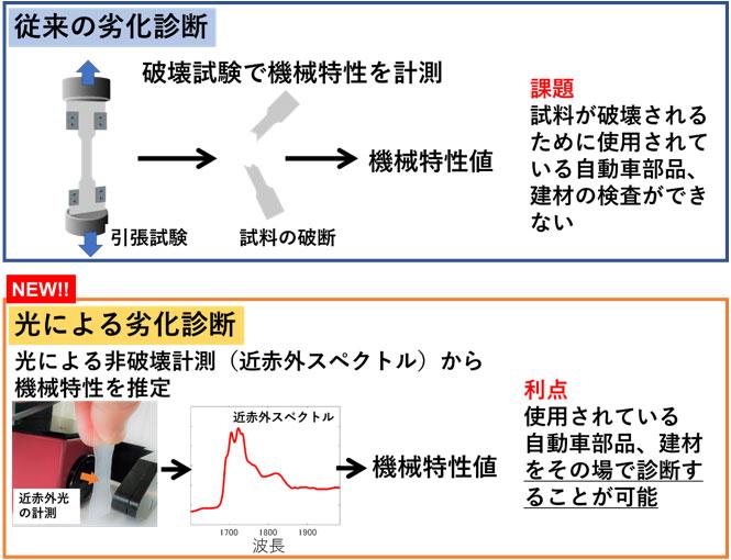 従来のプラスチックの劣化診断法(上)と今回開発した光による診断法(下)