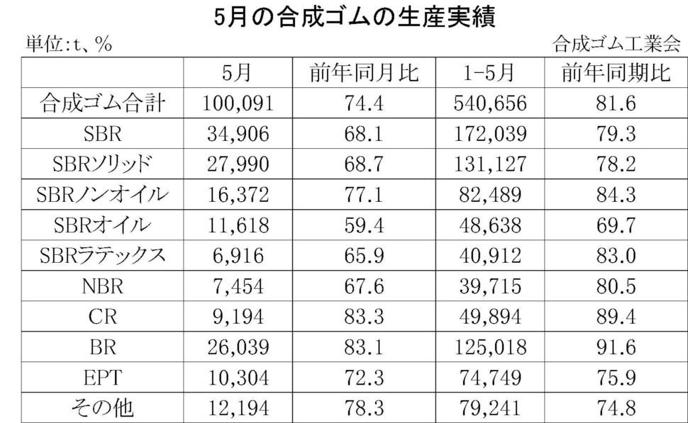 5月の合成ゴムの生産実績