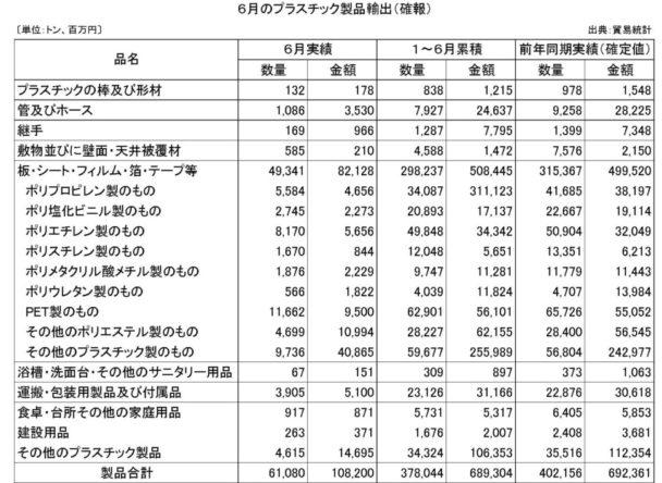 6月のプラスチック製品輸出(確報)