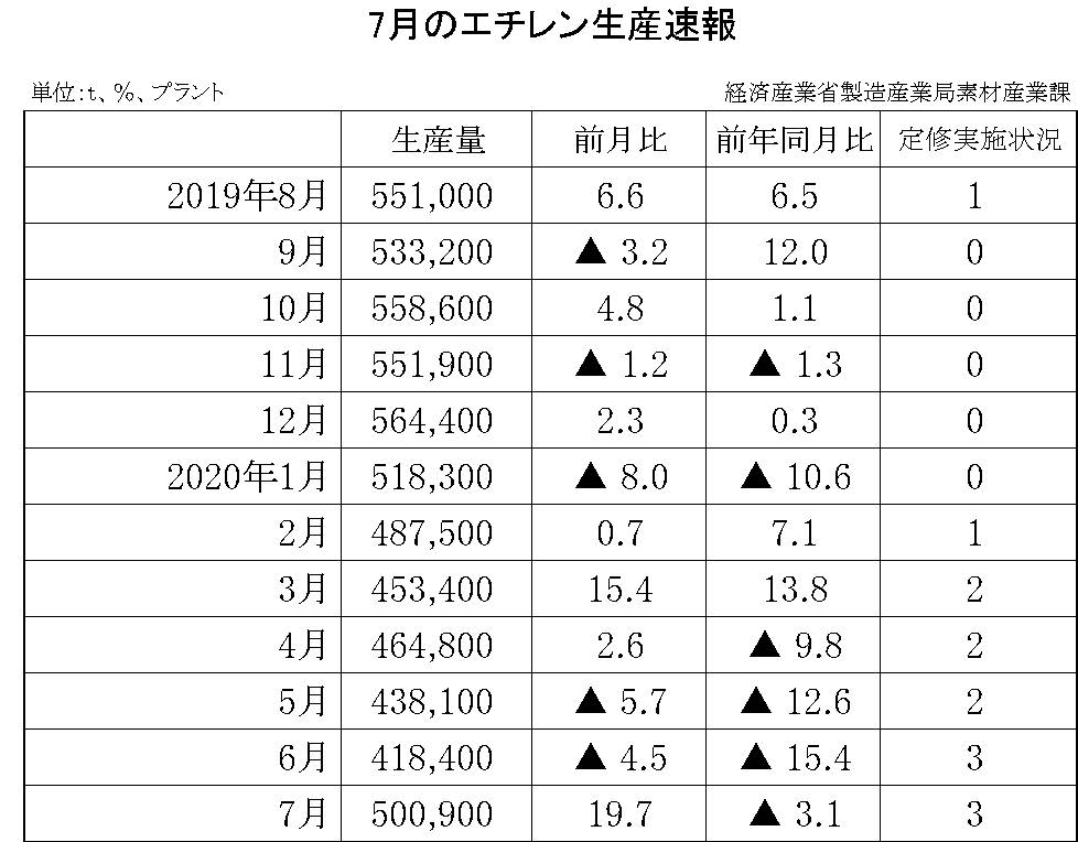 7月のエチレン生産速報