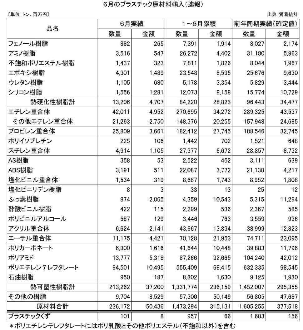6月のプラスチック原材料輸入(速報)