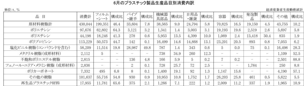 6月のプラスチック製品生産品目別消費内訳
