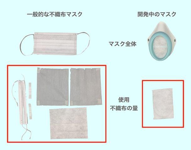 使用不織布の比較