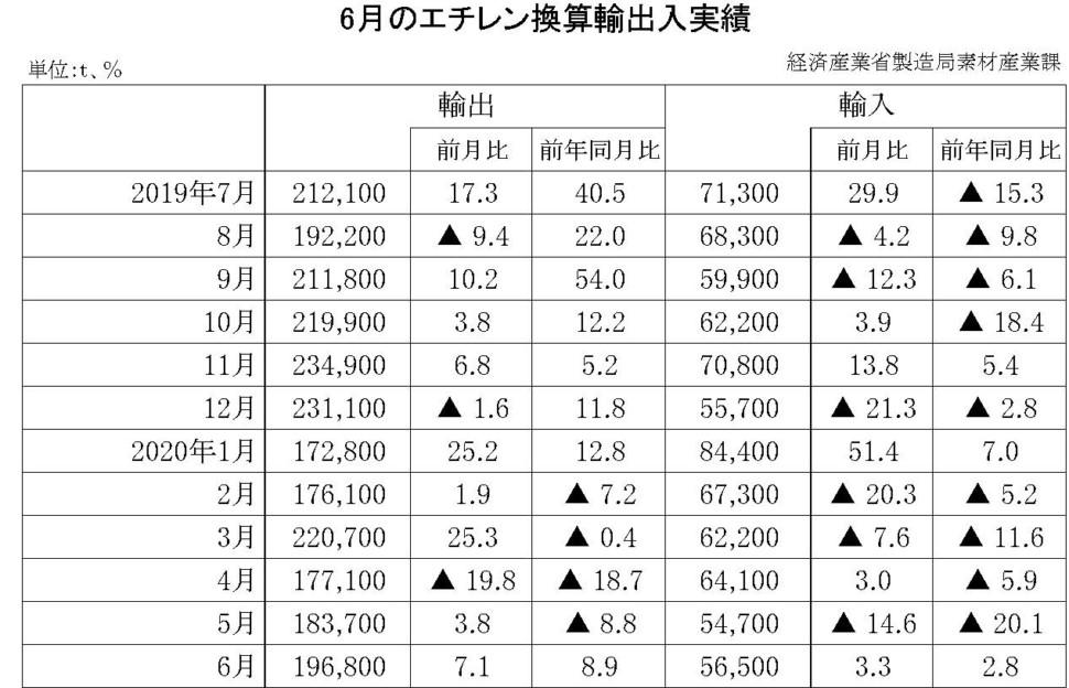 6月のエチレン換算輸出入実績