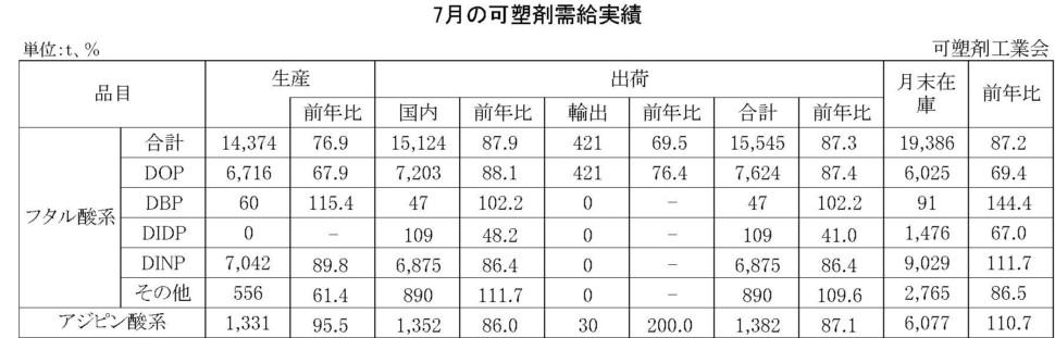 7月の可塑剤需給実績表