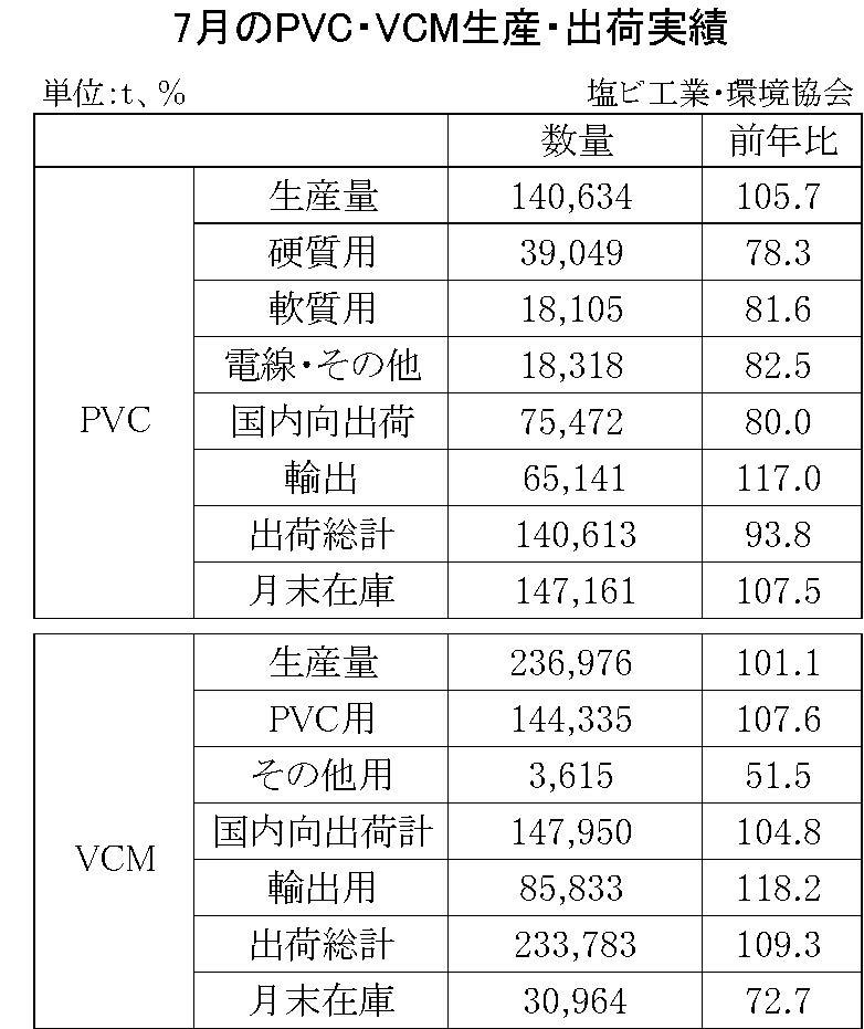 7月のPVC・VCM生産・出荷実績