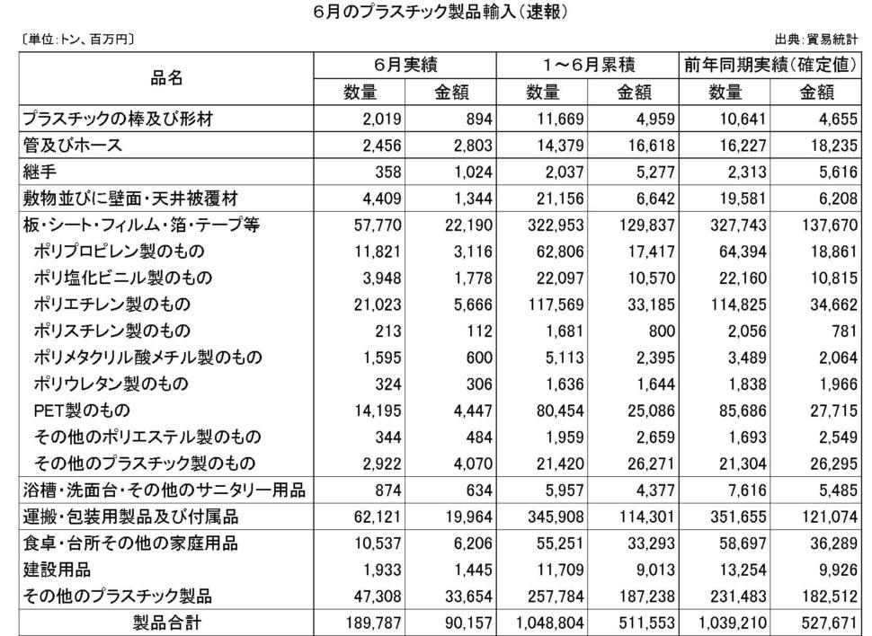 6月のプラスチック製品輸入(速報)