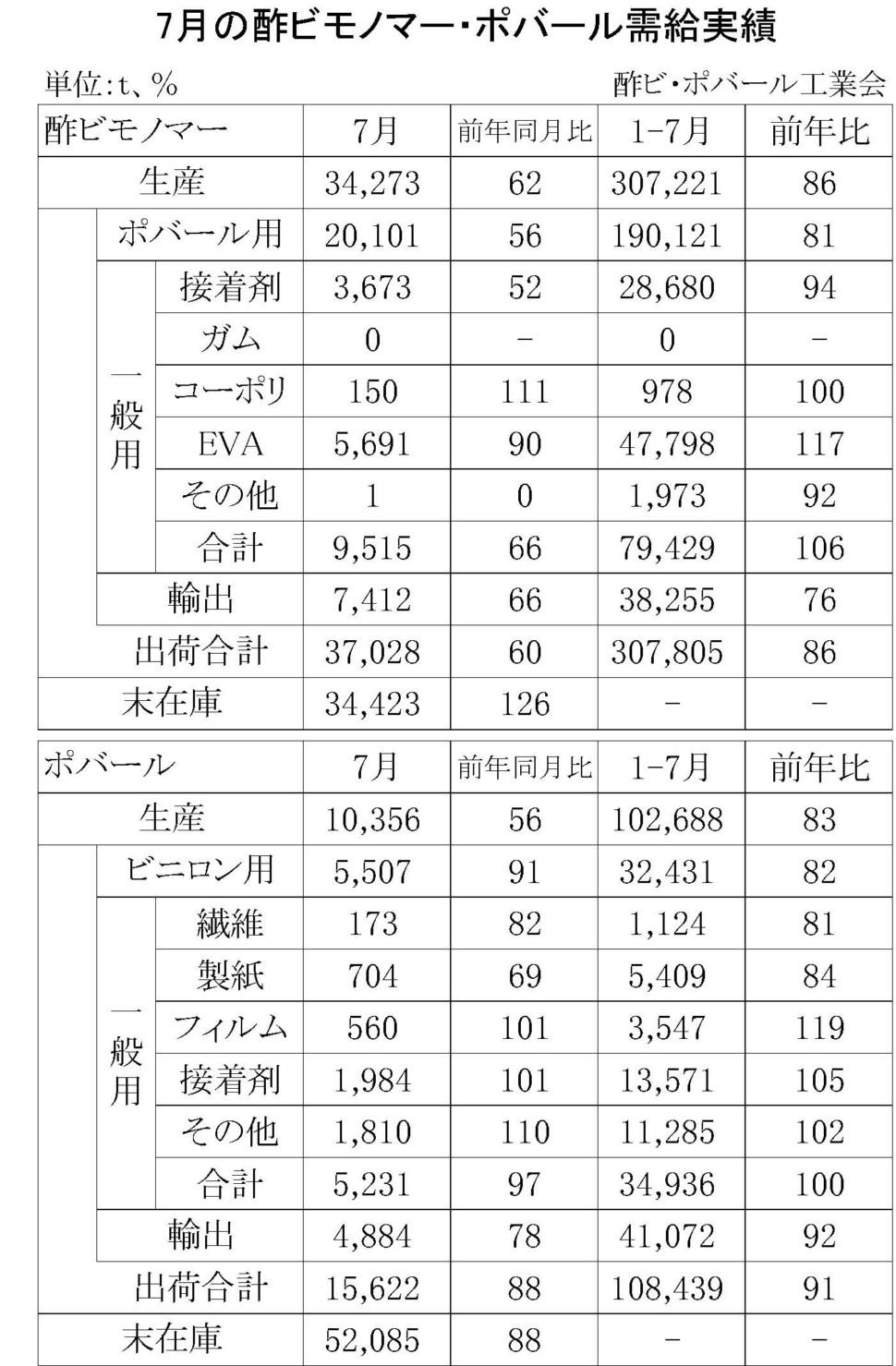 7月の酢ビモノマー・ポバール需給実績