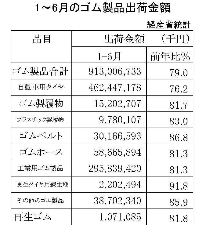 1-6月のゴム製品生産出荷金額