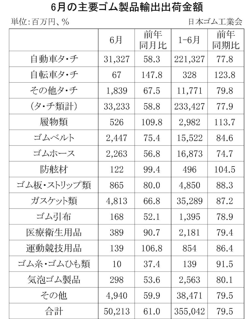 6月のゴム製品輸出